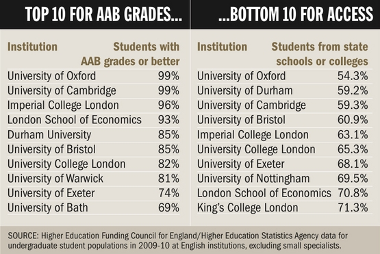 Top 10 for AAB grades and bottom 10 for access