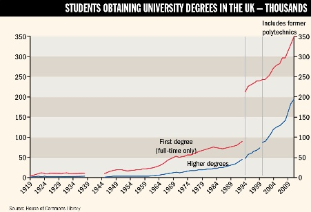 Students obtaining university degrees in the UK - thousands