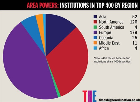 Pie chart of institutions in top 400 of World University Rankings by region