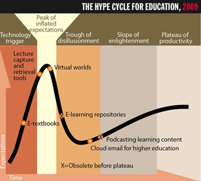 THE HYPE CYCLE FOR EDUCATION,2009