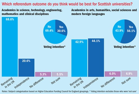 Scottish Referendum Poll (11 September 2014)