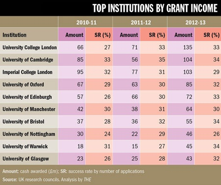 Top institutions by grant income (14 November 2013)