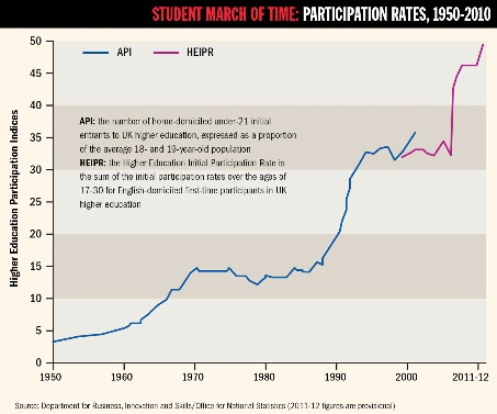 Student march of time: participation rates, 1950-2010