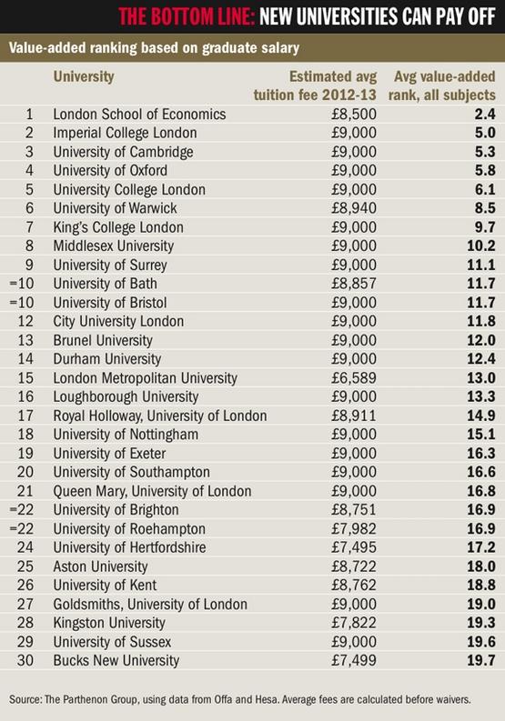 Top London Universities for Graduate Salaries and Careers – Study London
