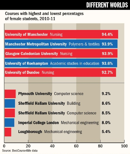 Courses with highest and lowest percentages of female students, 2010-11