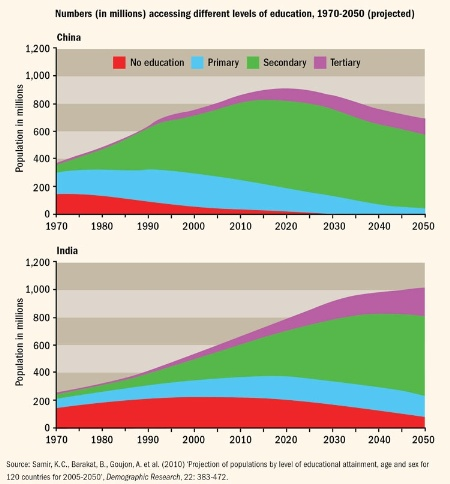Numbers (in millions) accessing different levels of education, 1970-2050 (projected)