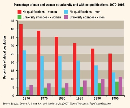 Percentage of men and women at university and with no qualifications, 1970-1995