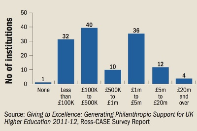 Cash income received in 2011-12 by HEIs