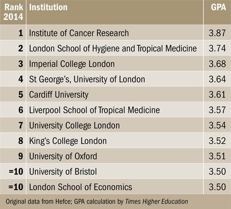 Ref 2014 Results Table Of Excellence Times Higher Education The