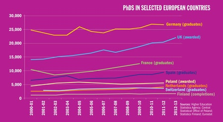 PhDs in selected European countries
