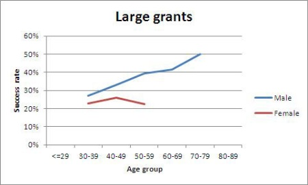 Large grants (13 March 2014)