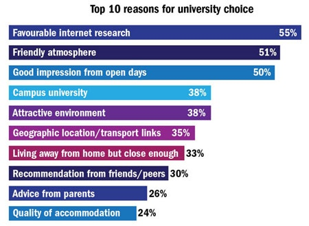 Top 10 reasons for university choice