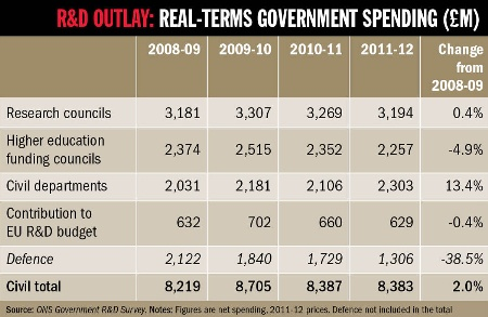 R&D outlay: real-terms government spending (£m)