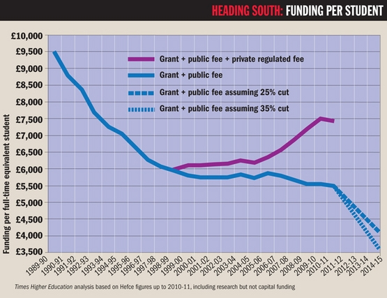 HEADING SOUTH: FUNDING PER STUDENT