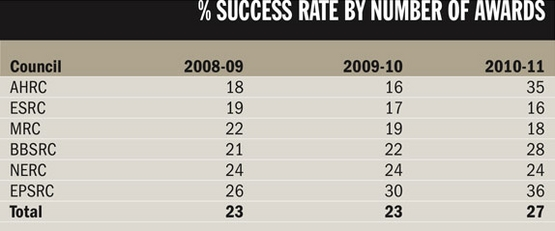 % success rate by number of awards