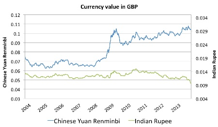 Currency value in GBP