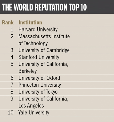 World Reputation Rankings