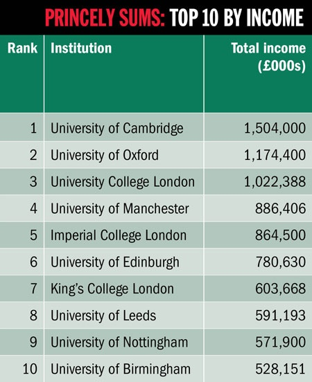Princely sums: top 10 by income (30 April 2015)