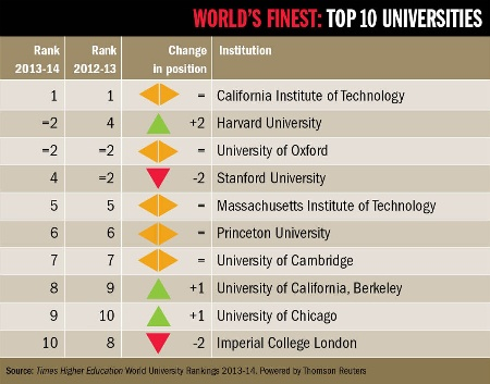 World's finest: top 10 universities 2013