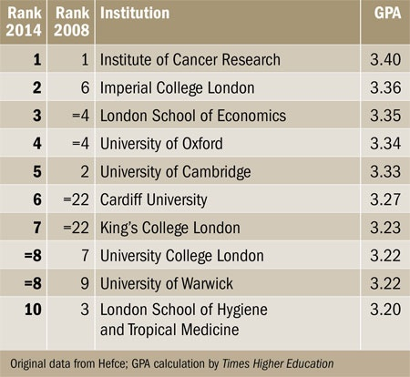 REF 2014 results: table of excellence | Times Higher Education (THE)