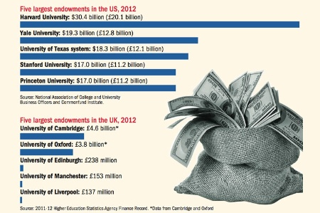 Five largest endowments in the US and UK, 2012