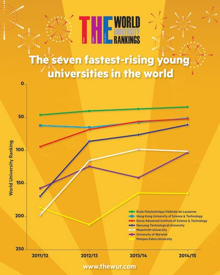 World's fastest rising young universities infographic (small)