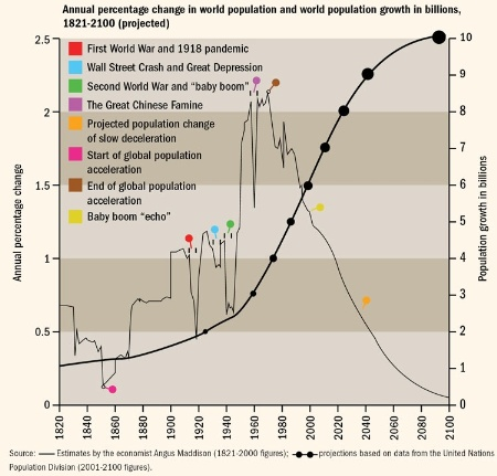 Annual percentage change in world population and world population growth in billions, 1821-2100 (projected)
