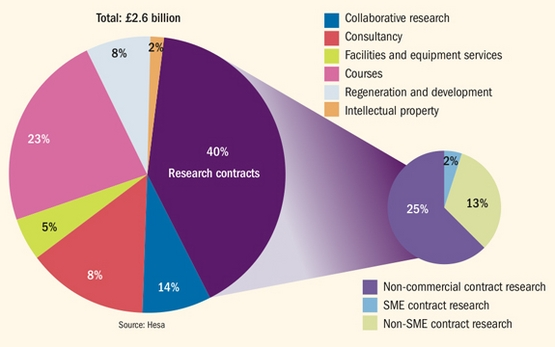 Business stream benefits sector general times higher education