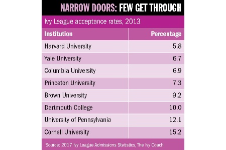 Narrow doors: few get through