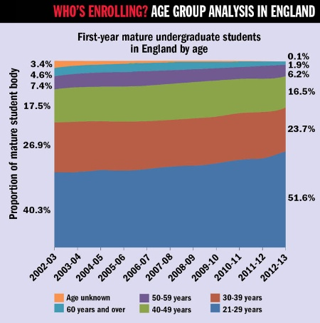 Age Group Analysis in England (6 November 2014)