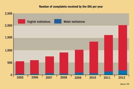 Number of complaints received by the OIA per year