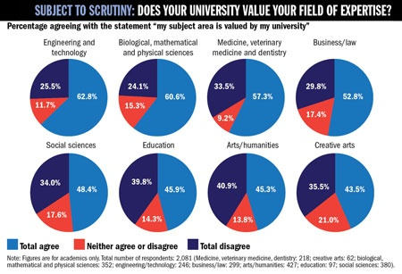 Does your university value your field of expertise?
