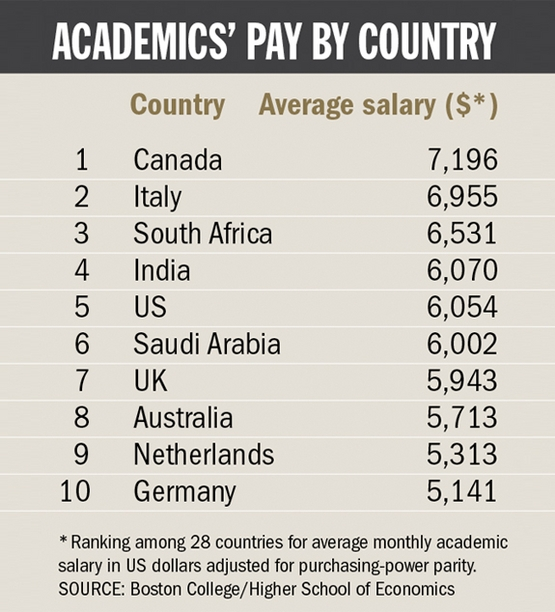 Academic salaries no longer attract top talent, survey ...