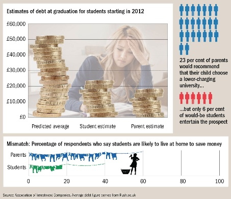 Estimates of debt at graduation for students starting in 2012