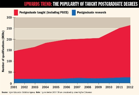 The popularity of taught postgraduate degrees graph
