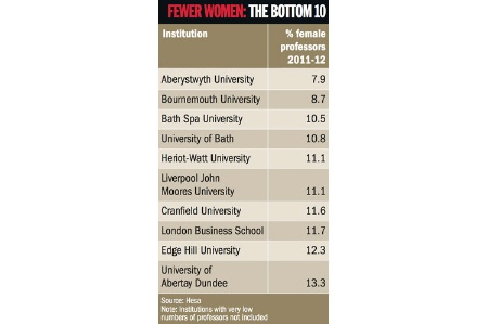 Fewer women: the bottom 10