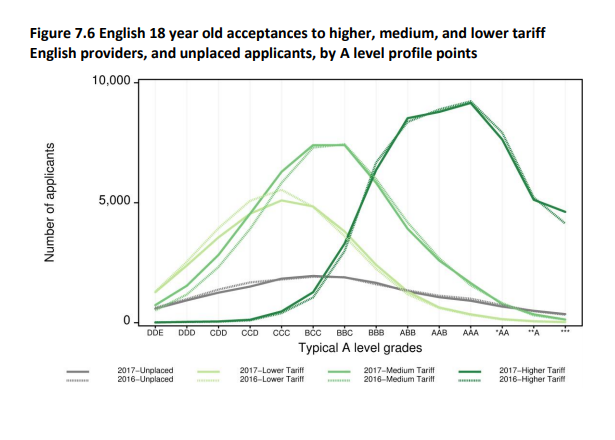 Acceptances to English universities by A level profile points