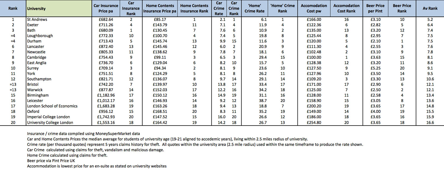 Living Costs At 20 Of The UK S Top Universities Revealed Times Higher Edu