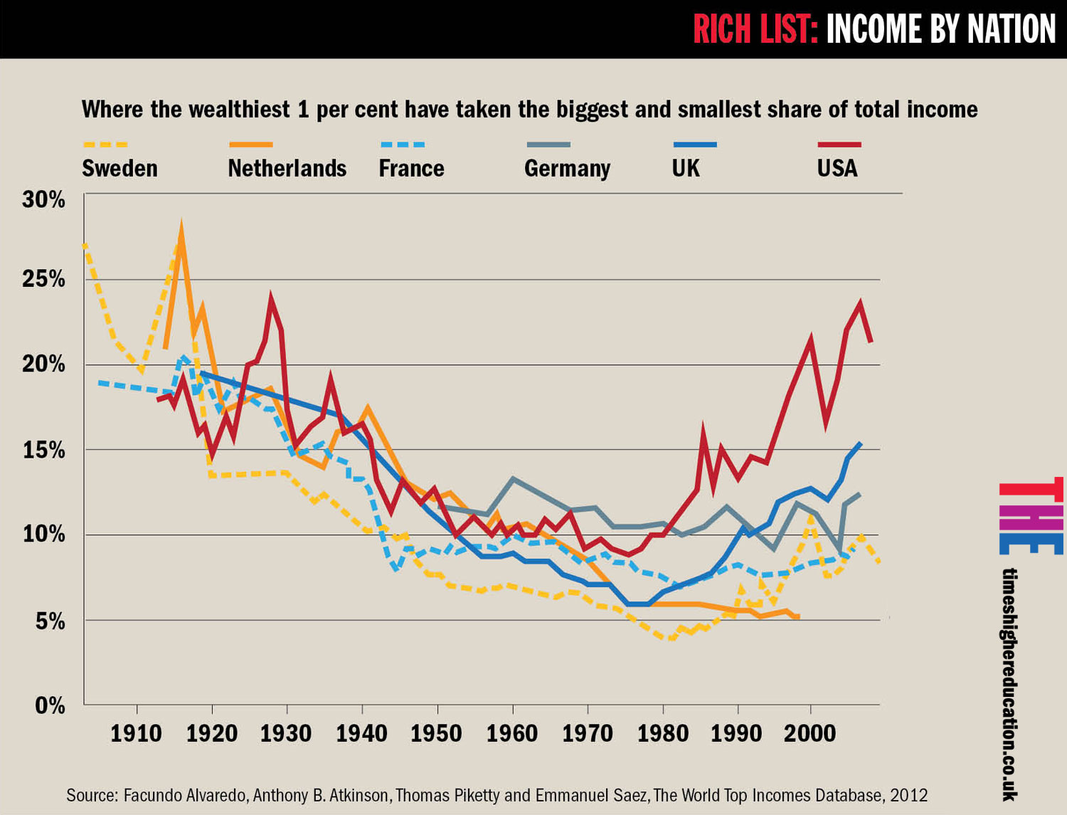 inequality and education High and rising income inequality in the united states has recently been widely commented upon what has not been as widely discussed is the role educational attainment has played in these.