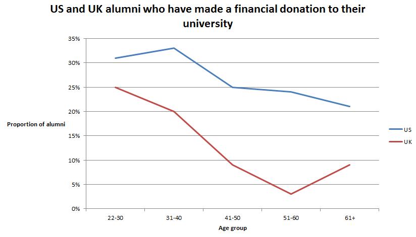 Alumni philanthropy graph