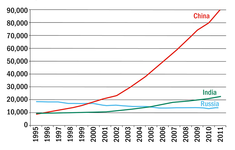 Annual output of published science papers in Russia, China and India, 1995-2011