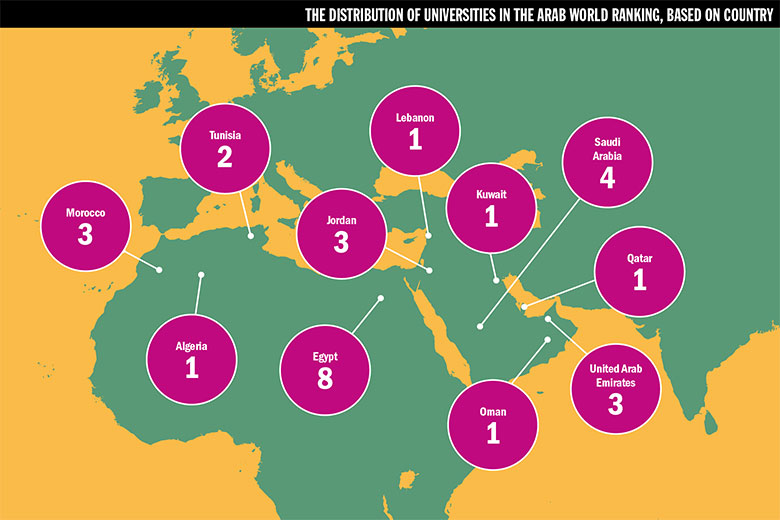 Distribution of universities in the Arab World