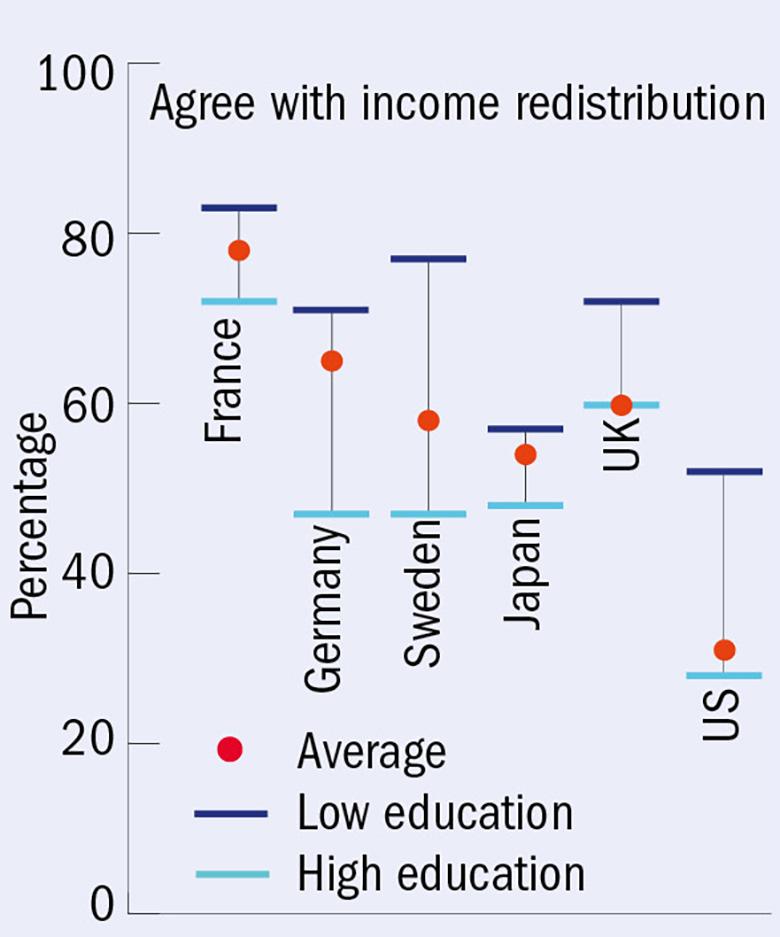 Attitudes to income redistribution
