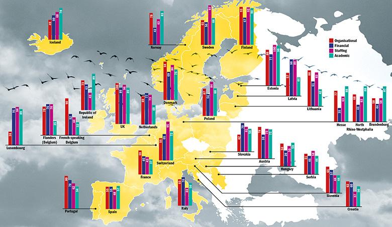 Autonomy scores for 29 European countries