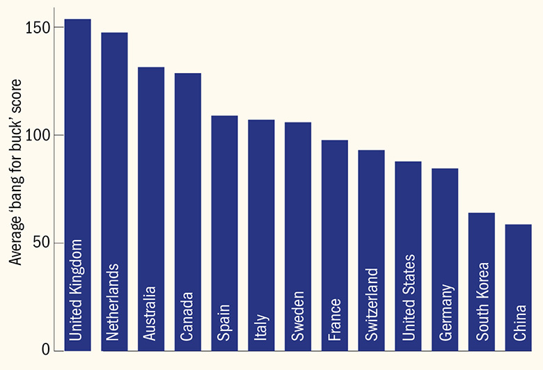 Average 'bang for buck' scores for countries based on top 10 universities in THE World University Rankings 2018
