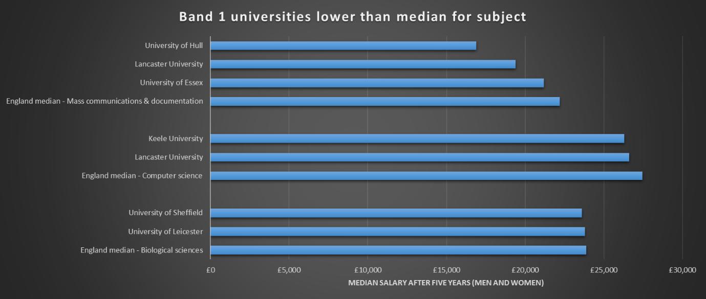 Selective universities whose graduates earn less than average