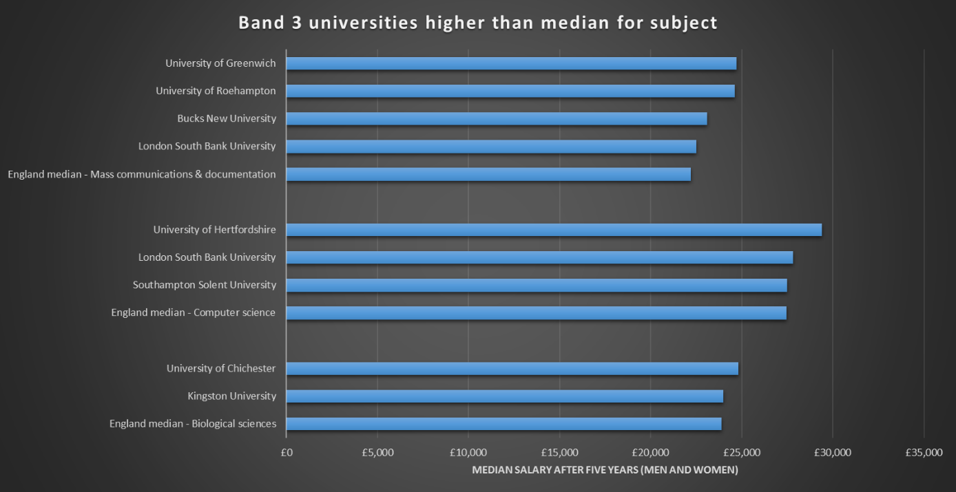 Least selective universities whose graduates more than average