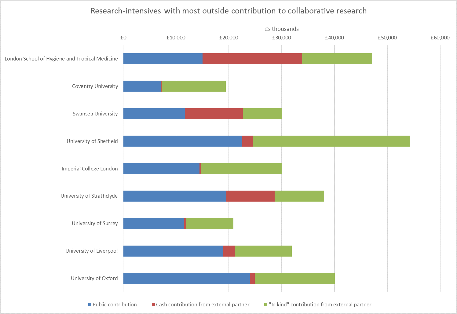 Research-intensives with most outside contribution to collaborative research