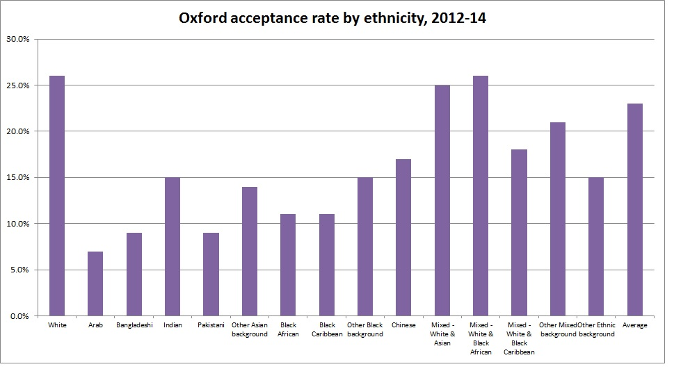 Oxford acceptance rate by ethnic group, 2012-14