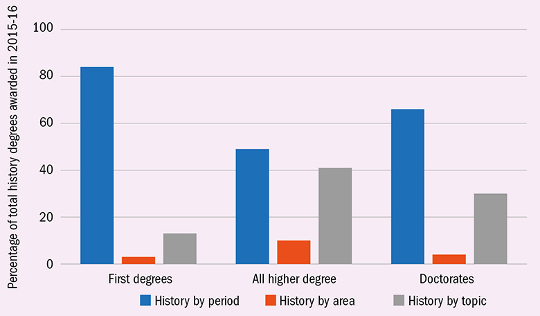 Breakdown of UK history degrees awarded